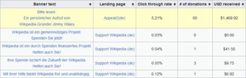 AB Test Wikipedia