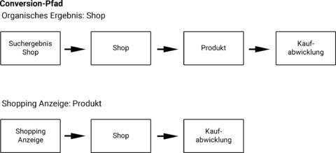 Conversion Pfad bei ein einer Shopping Anzeige