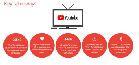 Statistiken YouTube