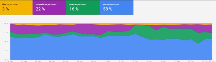 Bericht zur preislichen Wettbewerbsfähigkeit im Google Merchant Center